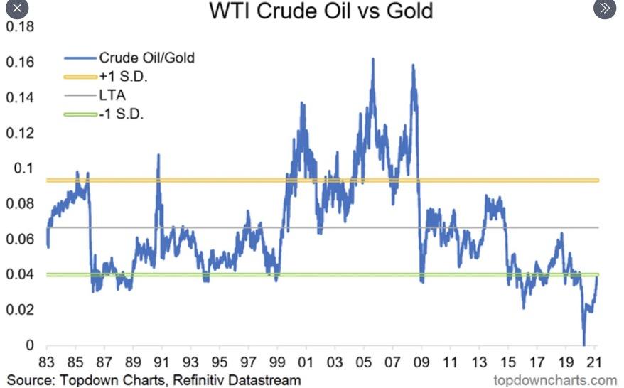 Gráfico que mostra a relação entre o Oil WTI e o Ouro.