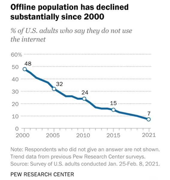 Porcentagem de adultos nos EUA, que não utilizam a internet e o impacto na economia global.