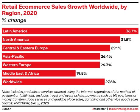 Crescimento do e-commerce por continente na economia global
