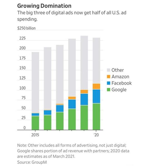 Gráfico com as maiores empresas digitais da economia global