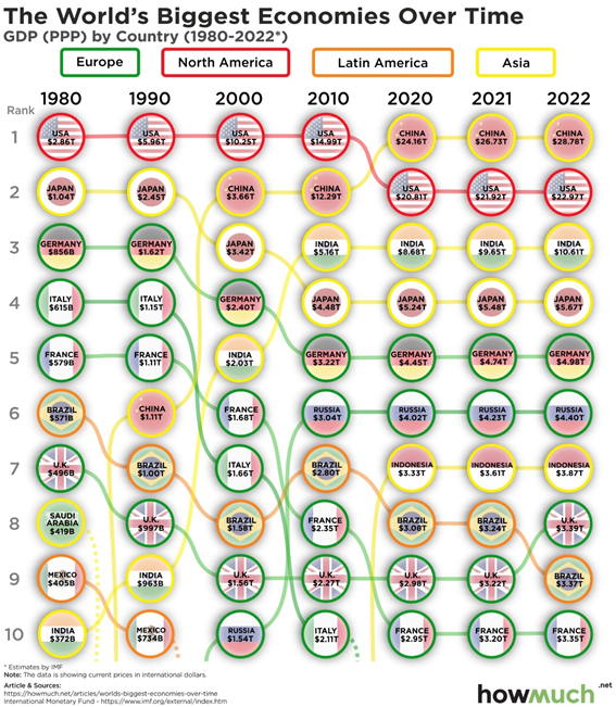 As maiores economias do mundo ao longo do tempo