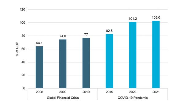 Gráfico em relação dívida/PIB Pública Global.