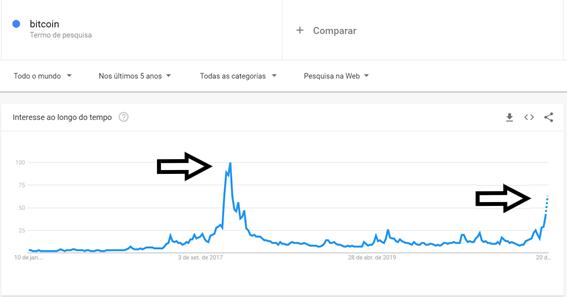 "Gráfico de SEO demonstrando o crescimento de buscas por ""bitcoin"" no google"
