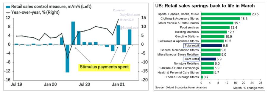 Gráfico de vendas no varejo e setores que mais lucraram no e-commerce