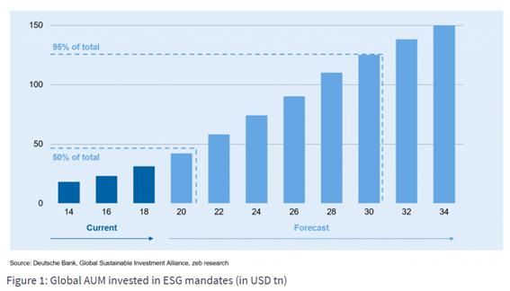 Gráfico apresentado na cúpula do clima: Global AUM invested in ESG mandates