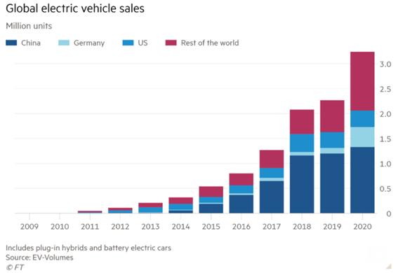 Número de carros elétricos vendidos no mundo