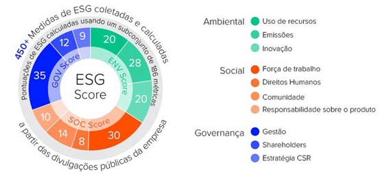 Critérios ESG; Investimento discutido na cúpula do clima.