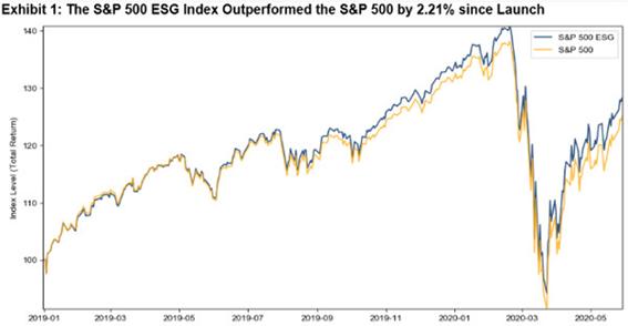 Gráfico de performance do S&P 500 ESG em comparação ao S&P 500