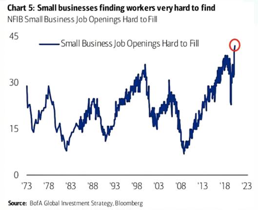 Gráfico da dificuldade de contratação de profissionais em pequenas empresas