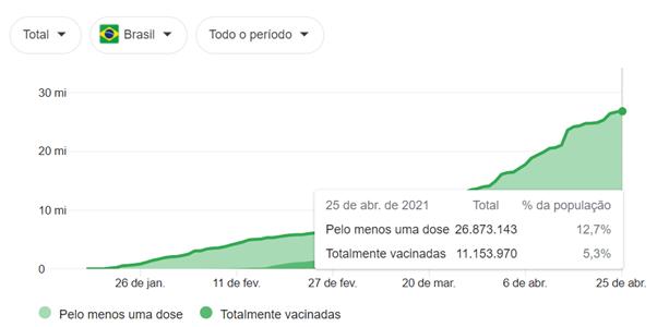 Gráfico com total de números de vacinação no Brasil: ao menos uma dose e totalmente vacinados