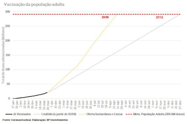 Gráfico de expectativa para vacinação no Brasil até dezembro/2021