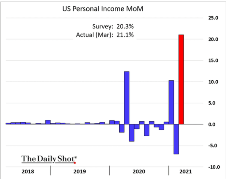 Gráfico com aumente da renda de famílias americanas (economia dos EUA)