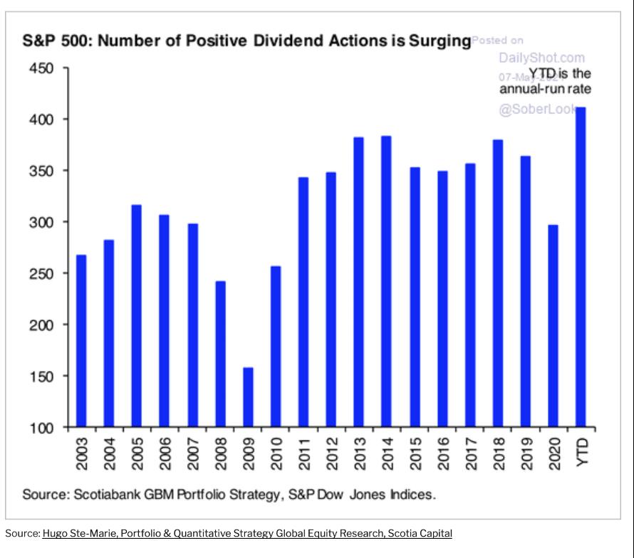 Número de ações com dividendos positivos vem aumentando (economia americana)