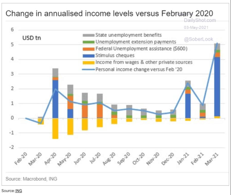 Gráficos com os estímulos para o aumento da renda das famílias no eua (economia dos EUA)