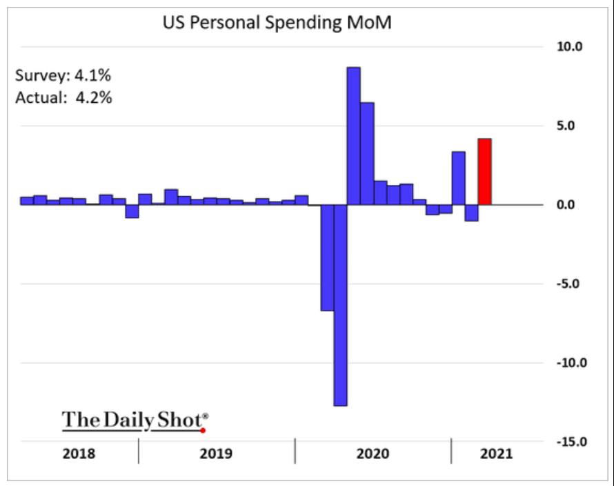 Gráfico de consumo dos americanos (economia dos EUA)