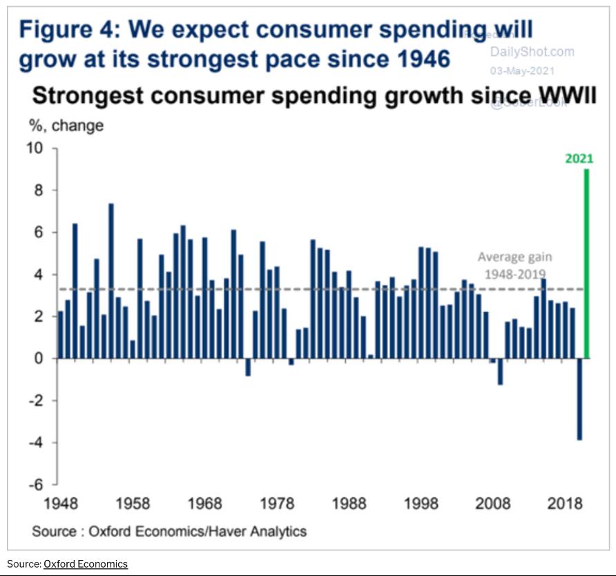 Expetativa de consumo dos americanos em comparação aos anos anteriores (economia dos EUA)