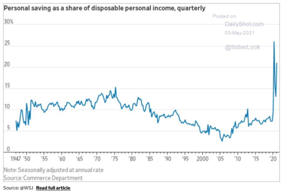 Poupança como renda pessoal (economia dos EUA)