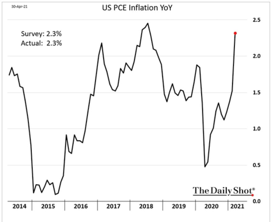 Gráfico de inflação (economia americana).