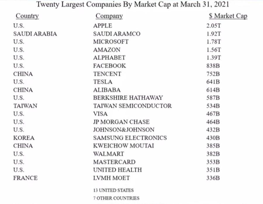 20 principais ações do mundo em 2021, analisadas por warren buffet