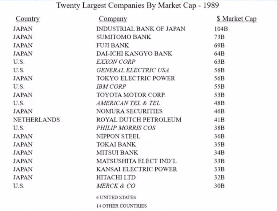 20 principais ações do mundo em 1989, analisadas por warren buffet