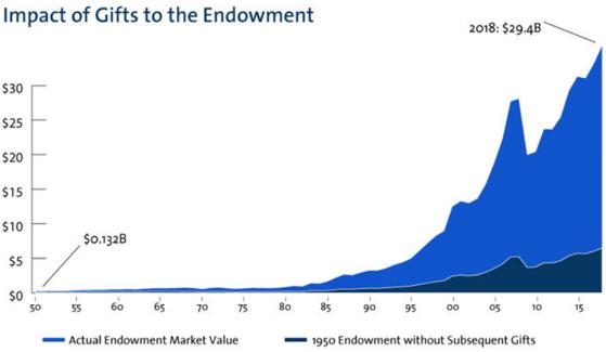 Crescimento dos endowment funds (modelo de Yale)