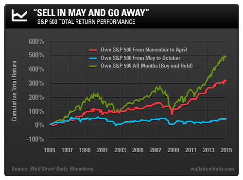 Seel in may and go away - S&P500 perfomance