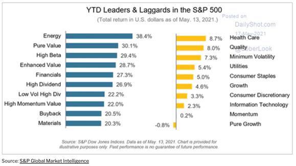 Maiores rentabilidades no S&P500 (reabertura da economia)