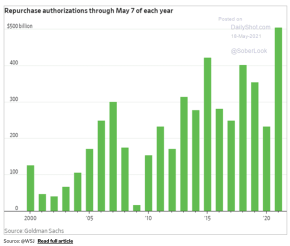 Gráfico de compra de ações (reabertura da economia)