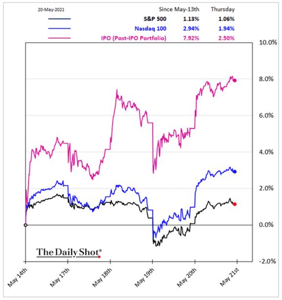 Gráfico ETF IPO (reabertura da economia)