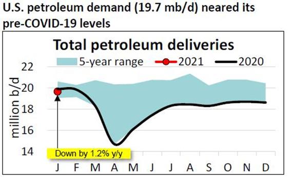 Gráfico mostra que o consumo de petróleo no mundo já se encontra próximo a patamares do pré-covid.