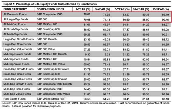 Dados que mostram que 90% dos gestores profissionais não conseguem bater o S&P 500