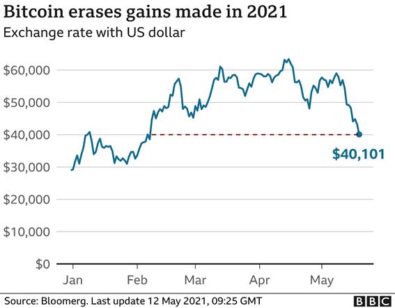Gráfico de queda da bitcoin