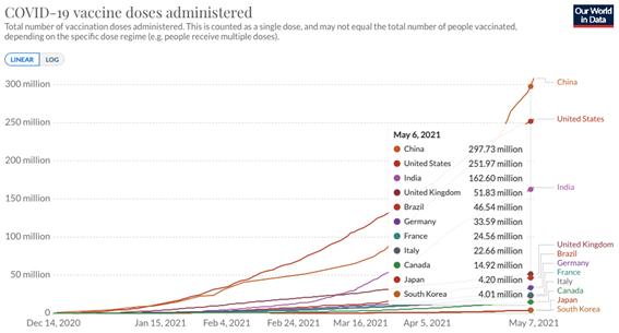 Quantidade de doses de vacina administradas pelos países