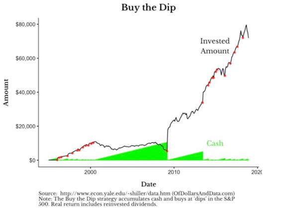 Estratégia de investimento: Buy the Dip