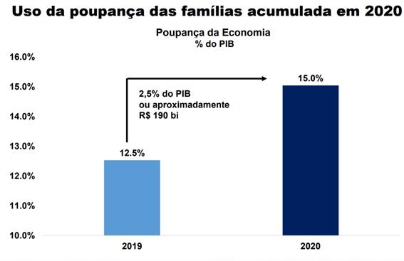 Gráfico do uso da poupança acumulada em 2020 (recorde bolsa)