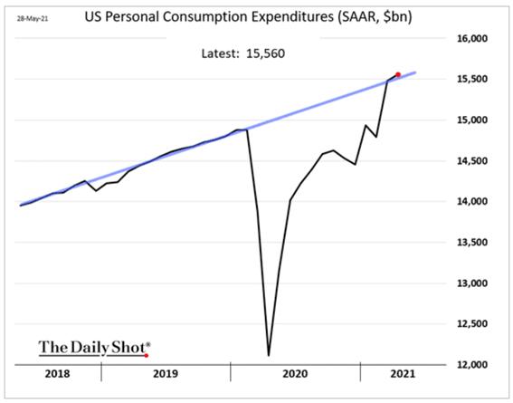 Gráfico de consumo dos EUA (recuperação dos EUA)