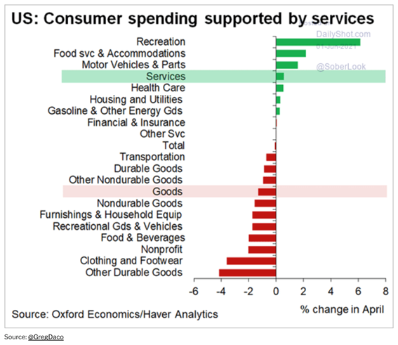 Gráfico de consumo nos EUA (recuperação dos EUA)