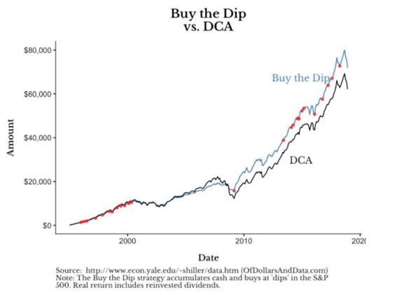 Gráfico de buy the dip vs. DCA