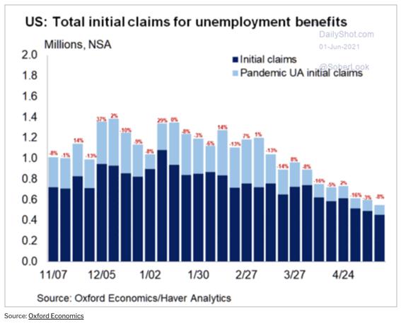 Gráfico de pedidos de auxílio desemprego (recuperação dos EUA)