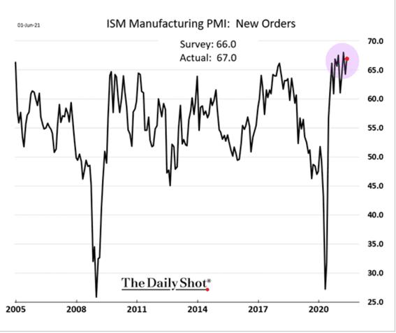 Gráfico PMI (recuperação dos EUA)