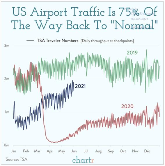 Gráfico do tráfego de pessoas pelo país