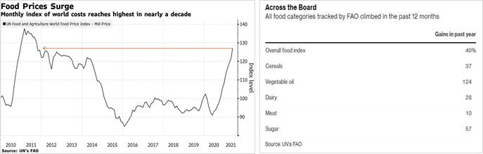 Gráfico de aumento de preços (inflação)