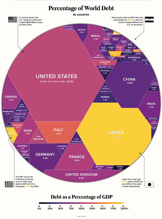 Gráfico da dívida dos governos (próxima crise)