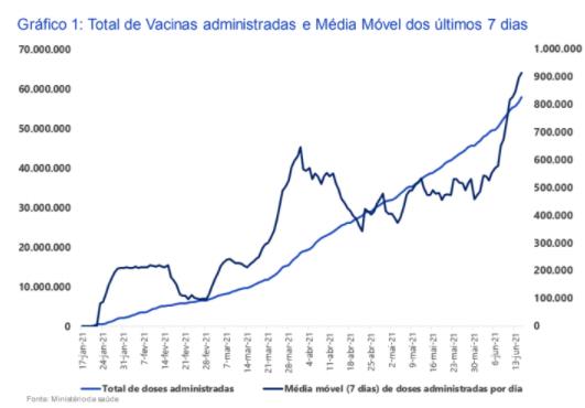 Gráfico de vacinas e média móvel (retomada da economia)