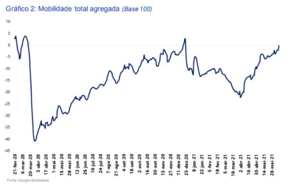 Gráfico: mobilidade total agregada (retomada da economia)