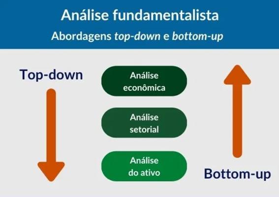 Análise fundamentalista (retomada da economia)