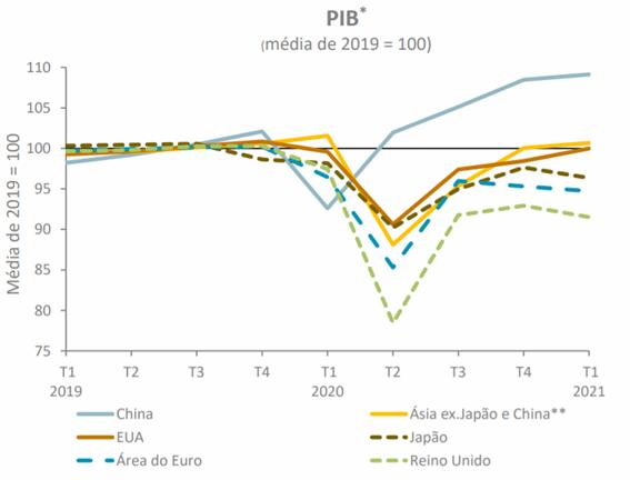 Média PIB (recorde bolsa)