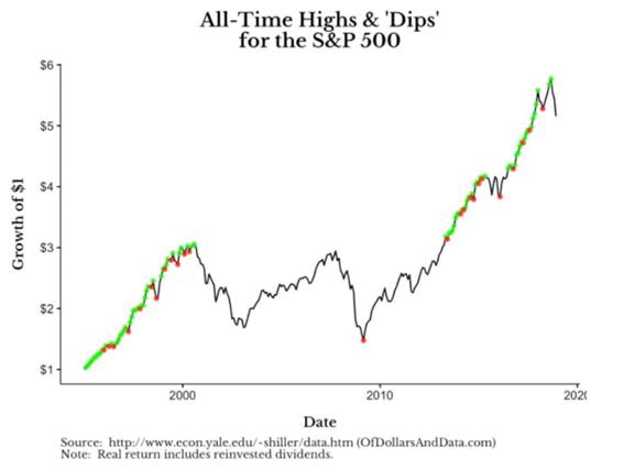 Gráfico com todas as máximas do S&P500 (Estratégia de investimento)