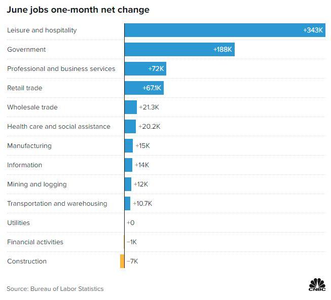 Abertura de empregos por setor no mercado americano