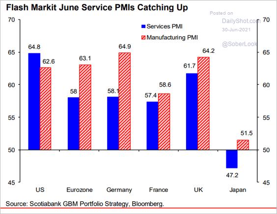 Gráfico PMI's (mercado americano)